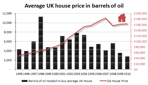 UK House Prices in Barrels of Oil Equivalent