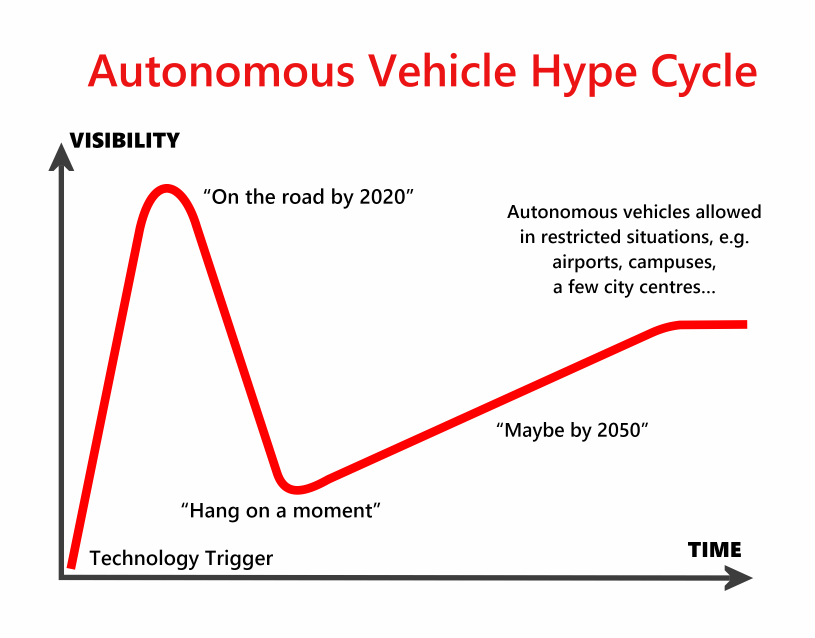 Autonomous-Vehicle-Hype-cycle