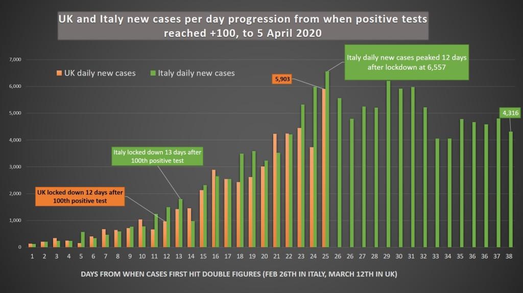 Coronavirus: UK vs. Italy update, 5 April – QuadRanting