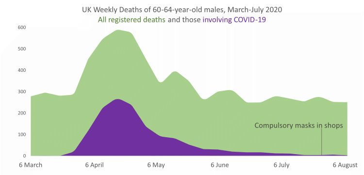 Graph showing deaths of 60-64 year olds in England and Wales from COVID-19 and all other causes Mar-July 2020